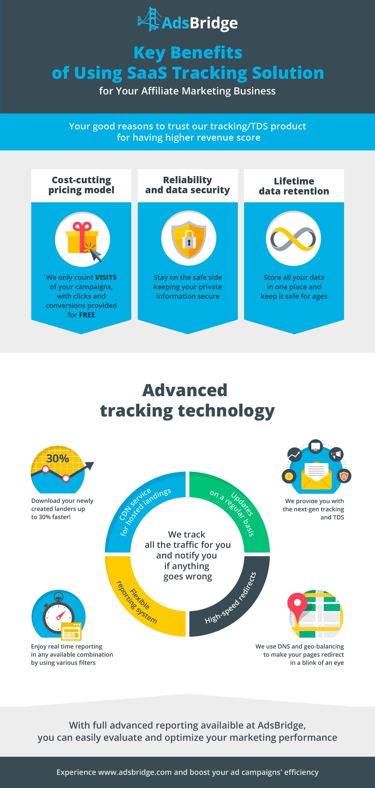 AdsBridge_infographic_1200x2520